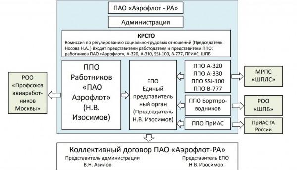 Профсоюзы начали обсуждение по продлению Коллективного договора ПАО «Аэрофлот» *