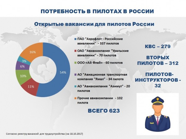 В «Аэрофлот» требуются 337 пилотов (по информации Росавиации от 18.10.2017)