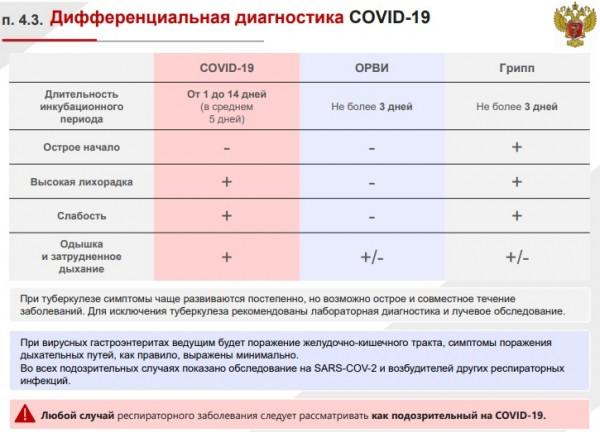ШПЛС: что нужно знать о COVID-19