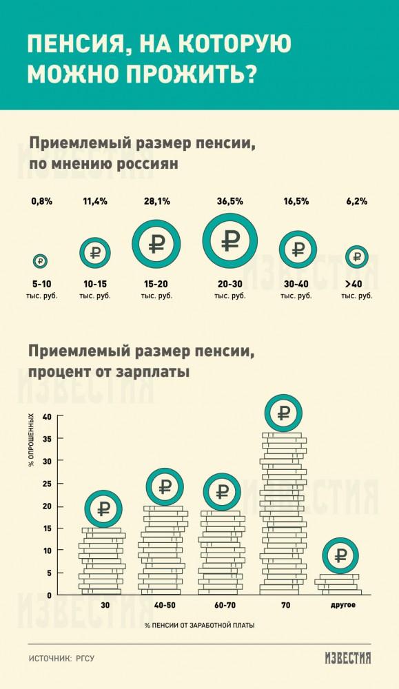 Россияне считают приемлемой пенсию в 30 тыс. рублей